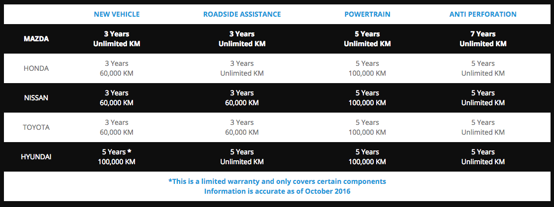 Chart comparing Mazda's Unlimited Mileage warranties to other manufacturer warranties.
